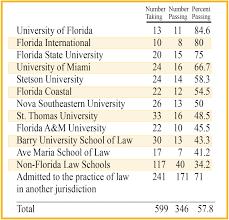 February 2019 Bar Exam Results The Florida Bar
