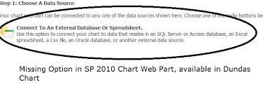 Ashish Bhatias Blog Sharepoint 2010 Chart Web Part V S