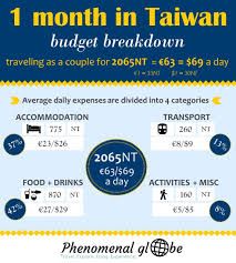 How Much Does It Cost To Travel Taiwan A Budget Breakdown