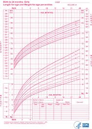 Baby Weight Chart Indian Girl Age Height Chart Girl Average Weight For 13 Girl Who Chart