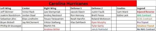 Carolina Hurricanes Depth Chart Carolina Hurricanes The Energy Line