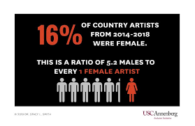 Usc Depth Chart 2014 Usc Annenberg Study No Country For Female Artists