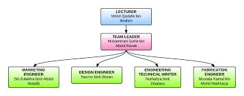 Proton Chart Organization Chart Proton Satria Eroe