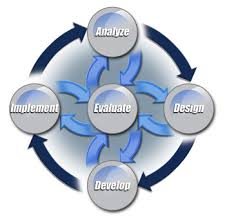 Instructional System Design Ict115 Introduction To Systems Design Assignment Help