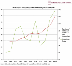 Chinese Property Market In Erc Weekly Digest