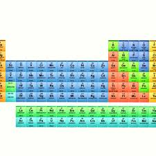 Element Chart With Names And Symbols 46 Factual Table Of Elements With Names