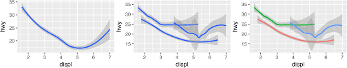 Ggplot Charts 1 Data Visualization With Ggplot2 R For Data Science Book