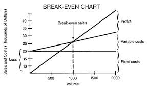 Break Even Analysis Chart Example Break Even Analysis Barrons Dictionary Allbusiness Com