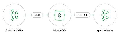 Sql To Mongodb Mapping Chart Apache Kafka Connector Mongodb