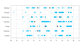 Plot Many Line Charts On Top Of Gantt Chart Quickly
