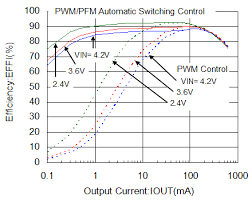 low ripple design guide learn by case study of dc dc converters pwm pfm auto switching control