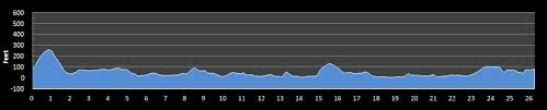 Nyc Marathon Elevation Chart New York City Marathon Race Details Findmymarathon Com