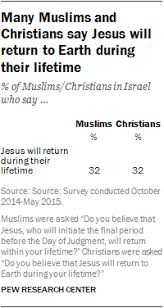 Similarities Between Islam And Christianity Venn Diagram Muslim And Christian Beliefs And Practices In Israel Pew