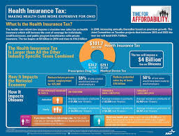 impact of health insurance tax on ohio aca ahip