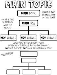 Main Idea Chart Examples Main Topic Main Idea Key Details Anchor Charts