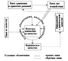 ru Управление качеством продукции Универсальная схема управления качеством продукции Вариантов может быть несколько Я опишу универсальную схему