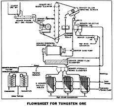 Tungsten Extraction Process