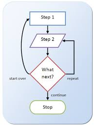 How To Insert A Flow Chart Into Word How To Flowchart In Microsoft Word 2007 2019 Breezetree