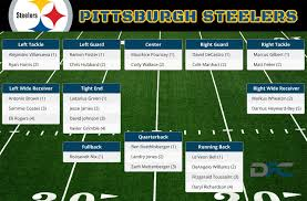 Pittsburgh Steelers Depth Chart 2016 Steelers Depth Chart