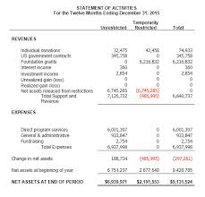 sample balance sheet for non profit understanding nonprofit financial statements