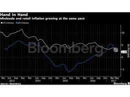 projected inflation calculator inflation from 11 to 2 2 five charts explain indias