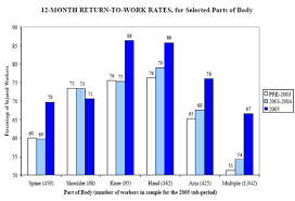 Dwc Return To Work Rates For Injured Workers With Permanent