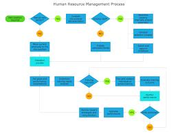 Process Flowchart Sample Human Resource Management Process
