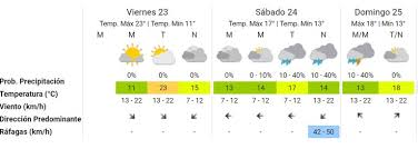 Forecast models ecmwf, gfs, nam and nems Pronostico Del Tiempo En Caba Para El 23 De Julio Hoy Se Vivira El Dia Mas Calido De La Semana La Nacion