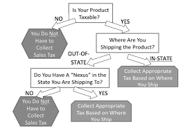 Agec 1022 E Commerce And Sales Taxes What You Collect