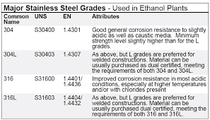 Stainless Steel Grades Chart Ethanol Producer Magazine The Latest News And Data About