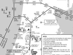 Airport Charts Approach Chart For Schiphol Airport Rwy 18r Adapted From