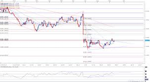 firming u k consumer price index cpi to fuel gbp usd recovery gbp usd daily chart