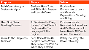 personal vision and mission statements this page contains sample mission vision statements most of these have beencontributed by readers related articles writing a personal mission statement