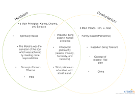 Venn Diagram Visio 2013 Hinduism And Confucianism You Can Edit This Template And