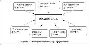 Курсовая работа Ценовая и неценовая конкуренция на предприятии  1 1 Анализ внешней среды предприятия