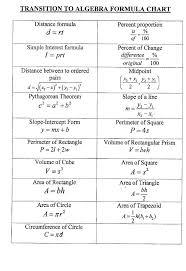 Basic Math Formulas Chart Basic Math Formulas High School Ozerasansor Com