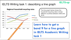 Line Graph And Pie Chart Ielts Ielts Writing Task 1 Line Graph