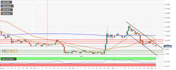 Neo Usd Chart Neo Technical Analysis Neo Usd Has Fallen By 10 25 Over