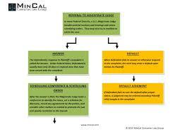 Civil Case Flow Chart Federal Civil Case Flow