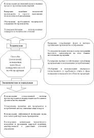 Системы управления качеством продукции Реферат Рисунок 2 1 Основные способы показатели повышения качества и конкурентоспособности продукции предприятия 10