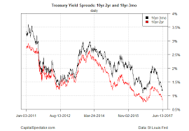 10 2 Year Treasury Yield Spread Chart Is A Tightening Yield Spread Still A Warning Sign For The