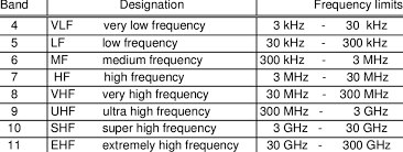 Frequency Bands For Radio Frequency Range Download Table