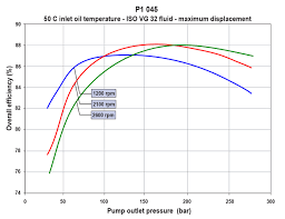 Hy Torque Chart Determining The Right Size For A Hydraulic Pump Motor