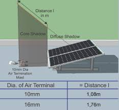 Rooftop Pv System Design Lightning Protection Systems For Rooftop Photovoltaic