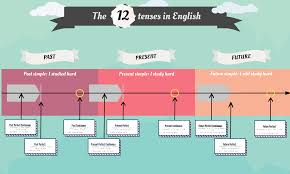 tenses the 12 english tenses timeline welcome to jims english