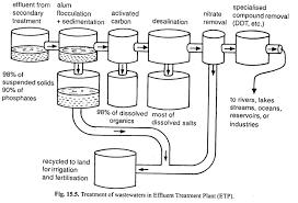 Diagram Of Effluent Treatment Plant Etp