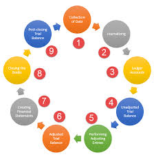 Accounting Cycle 9 Steps In Accounting Cycle Explained
