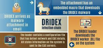 Ofac Organizational Chart Treasury Sanctions Evil Corp The Russia Based Cybercriminal
