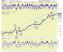 Practice Stock Charts The Stock Market Quantified Elliott Wave Theory Oew The