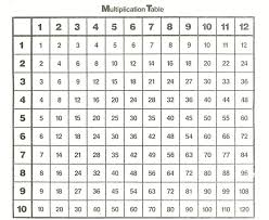 Times Tables Up To 12 Chart 1 12 Times Tables Simple K5 Worksheets Kids Math